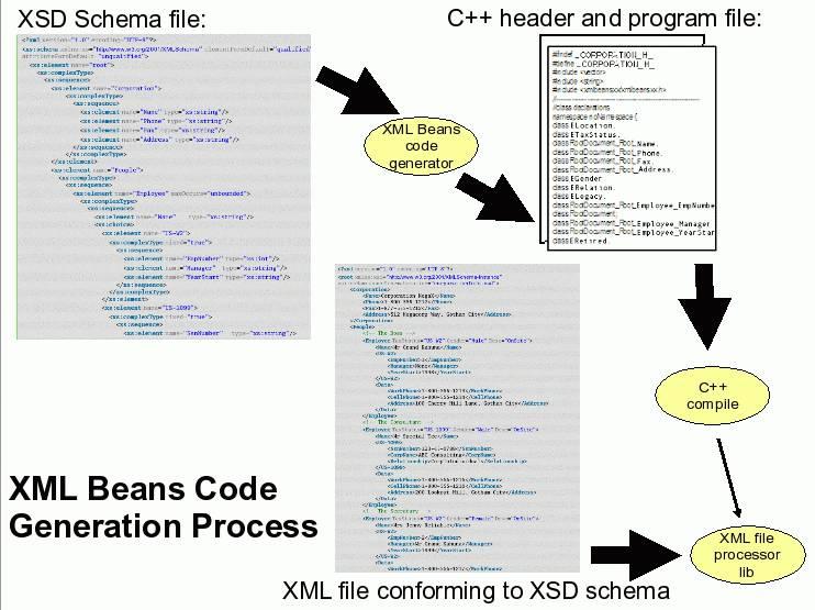 C++ XmlBeansxx/XmlBeanscxx: XML parser and generator